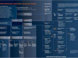 El mapa de los paraísos fiscales de Pemex que señala la operación de Repsol. Elaboración: Contralínea/Nancy Flores