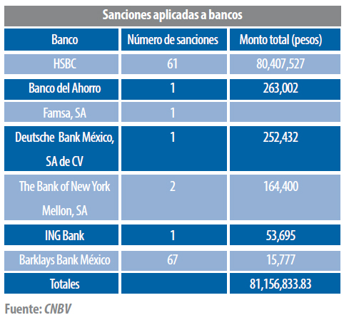 sanciones-bancos