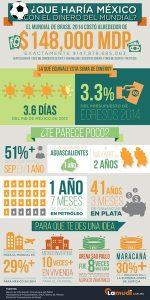 Infografia Lamudi Mundial Brasil
