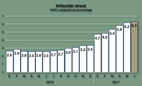 Inflación junio 2017