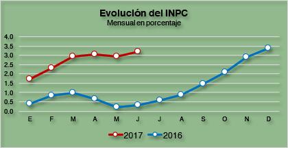 Inflación junio 2017 3