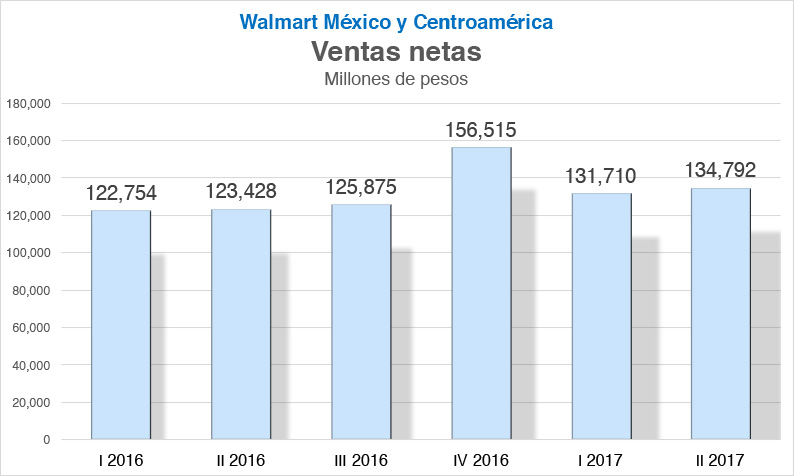 Walmant ventas Revista Fortuna