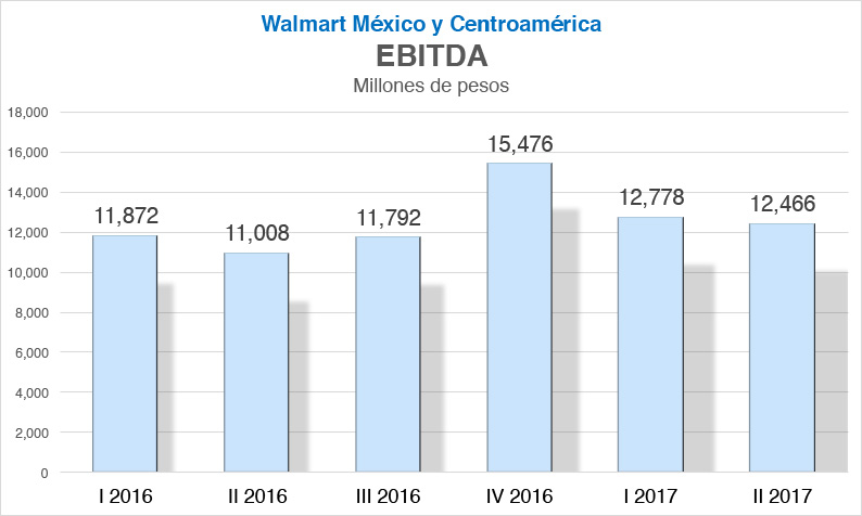 Walmart EBITDA Revista Fortuna