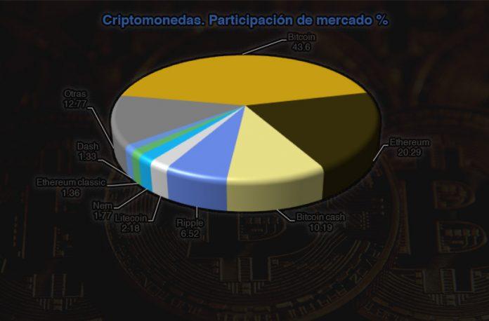 Bitcoin. Revista Fortuna