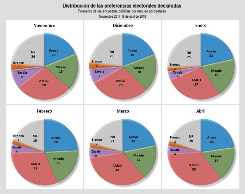 intención de voto. Revista Fortuna