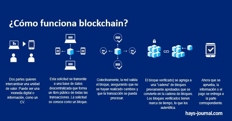 blockchain en RH. Revista Fortuna