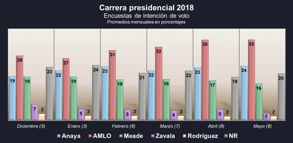 carrera presidencial. Revista Fortuna
