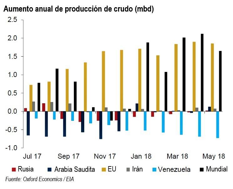 La OPEP acordó aumentar su producción 1 mbd. Revista Fortuna