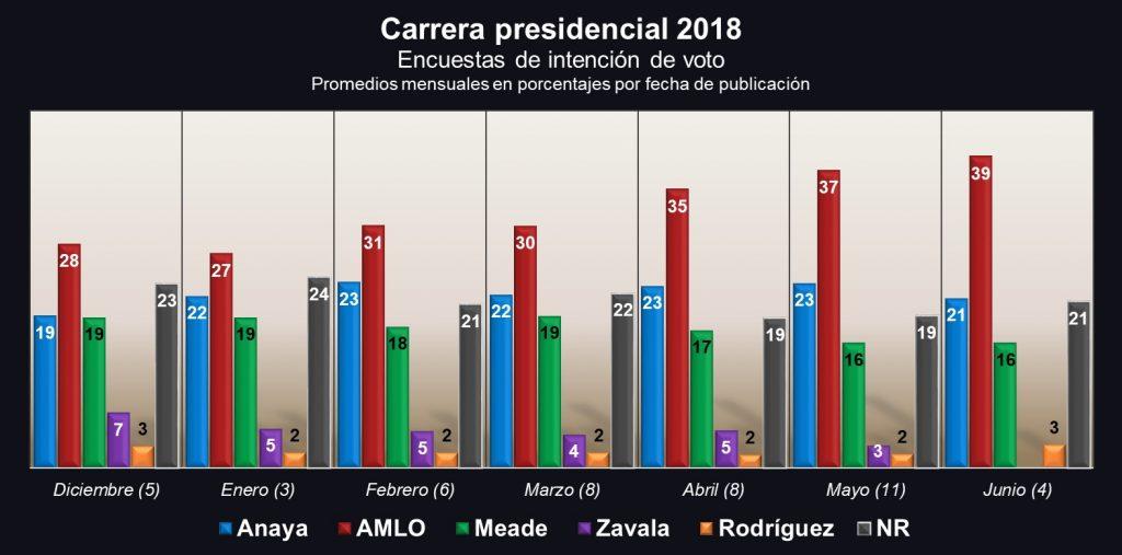 Carrera presidencial; intención de voto 2018. Revista Fortuna