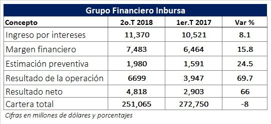 Inició operaciones la Bolsa Institucional de Valores. Revista Fortuna