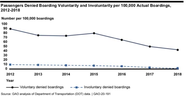 A la baja negativas de embarques en aerolíneas e EU