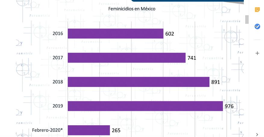 Acelerado incremento de feminicidios en el país