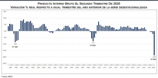Cae 18% PIB a segundo trimestre